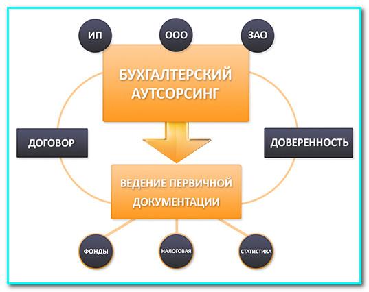 как организовать фирму по бухгалтерскому и налоговому аутсорсингу